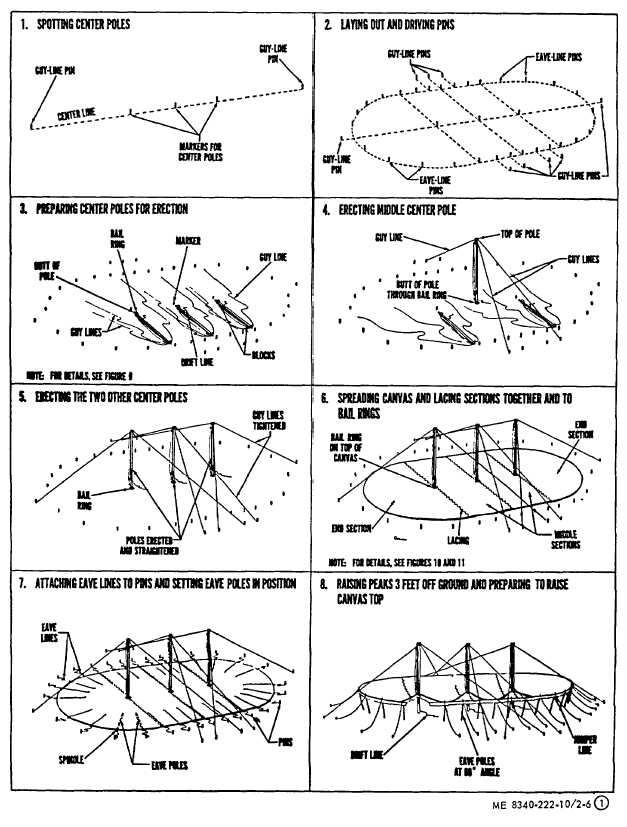 Steps in pitching tent assembly M-1942. (Sheet 1 of 2).  sc 1 st  Integrated Publishing & Figure 2-6. Steps in pitching tent assembly M-1942. (Sheet 1 of 2).