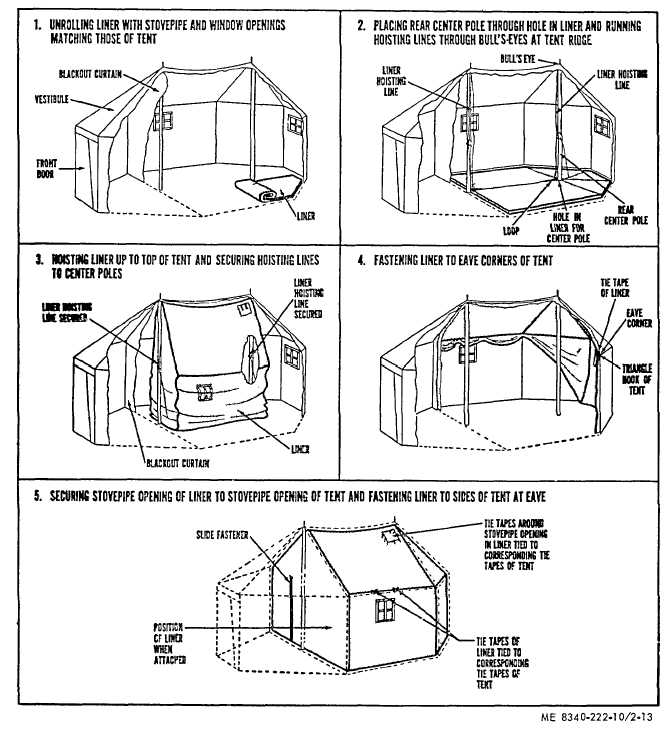 Figure 2 13 steps in attaching liner to tent command post m 1945
