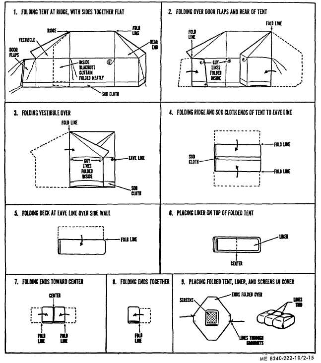 Steps in folding tent command post M-1945 b. Fold door flaps over on top of vestibule then fold rear of tent over body of tent the fold line ...  sc 1 st  Tents Shelters u0026 Command Posts Training Manuals - Integrated ... & Figure 2-15. Steps in folding tent command post M-1945